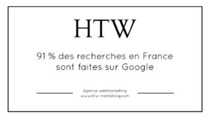 Selon votre agence de référencement naturel à Lyon, 91% des recherches en France sont faites sur Google